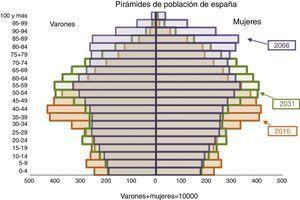 Pirámides de población de España.
