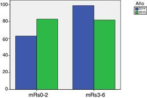 Escala mRs dicotómica; años 2014-2015.