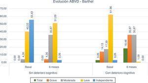 Evolución de dependencia para las ABVD – Índice de Barthel.