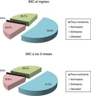Comparación entre el índice de masa corporal (IMC) al ingreso y a los 3meses.