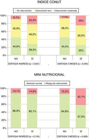 Relación entre disfagia y desnutrición al ingreso y a los 3meses.