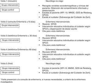 Cronograma de visitas y evaluaciones del estudio. aVisita presencial a la consulta de enfermería, si nuevas necesidades, a criterio de la enfermera investigador. Fuente: elaboración propia.