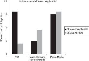 Número de participantes pertenecientes a la categoría de duelo normal o duelo complicado en función del tipo de pérdida.