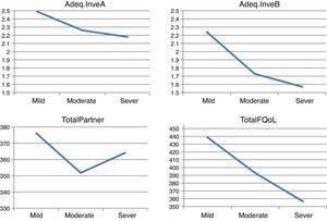 Relationship between the degree of disability variable and the Adeq.InveA, Adeq.InveB, TotalPartner and TotalFQoL indexes.