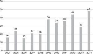 Distribución temporal de la producción según el año de publicación.