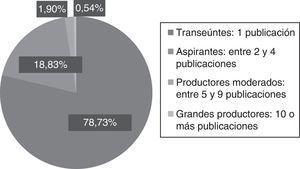 Clasificación de los autores según su producción.