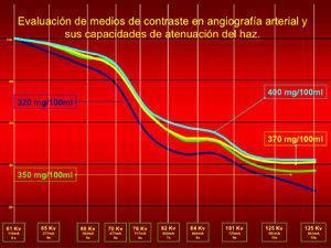 Gráfico de evaluación de medios de contraste en angiografía arterial y sus capacidades de atenuación del haz.