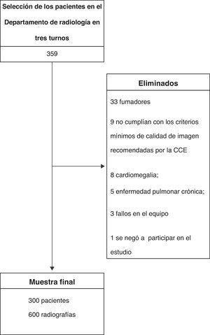Diagrama de flujo de la detección e inclusión.