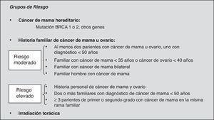 Criterios de derivación a una consulta de evaluación del riesgo de cáncer de mama. Tomado de Schrading y Kuhl17.