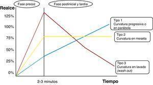 Tipos de curvas tiempo/intensidad en el estudio dinámico RM de la mama. Basado en el esquema de Camps Herrero25.