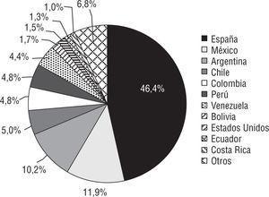 Porcentaje de visitas por países.