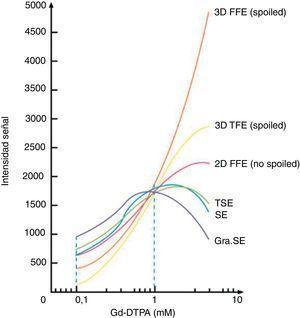 Gráfico que relaciona la concentración de contraste con la intensidad de señal en las diferentes secuencias.