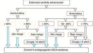 El esquema muestra que según la sintomatología, el grado de estenosis y el riesgo que comporta para el paciente, se establece un tratamiento determinado.