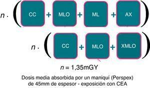 Cálculo hipotético de la dosis en maniquí.
