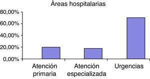 Porcentajes de exploraciones por áreas hospitalarias.