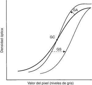 Representación gráfica de la curva GT.