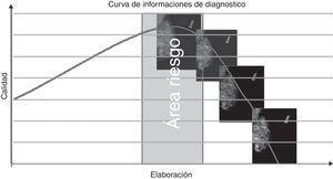 Curva de información de diagnóstico y área de riesgo: el rango de seguridad está representado dentro de una ventana muy estrecha.