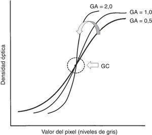 Efecto del manejo de GA sobre el contrasto de la imagen y su relación con GC.