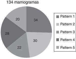 Distribución de los 5 patrones parenquimales analizados.