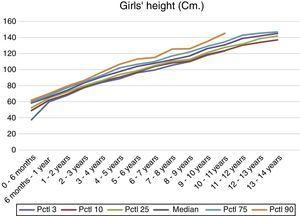 Calculation and representation of height interval references obtained for girls with Down syndrome from 0 to 14 years.