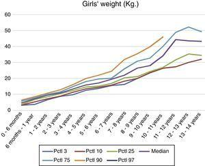 Calculation and representation of weight interval references obtained for girls with Down syndrome from 0 to 14 years.