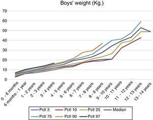 Calculation and representation of weight interval references obtained for boys with Down syndrome from 0 to 14 years.