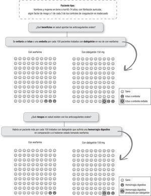 Decisión compartida médico-paciente: anticoagulantes orales. Estudio RE-LY. N Engl J Med 2009;361(12):1139–51