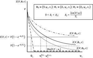 This figure reflects the selection of a refinancing contract according to sequences τ1–δ–ψ1 and τ1–ψ1–δ for n=1.