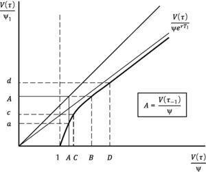 This figure represents V(τ)/ψ1 as a function of V(τ)/ψ.