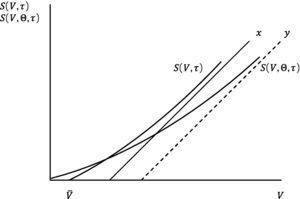 This figure shows S(V,τ) and S(V,Θ,τ) as a function of V for n=2.