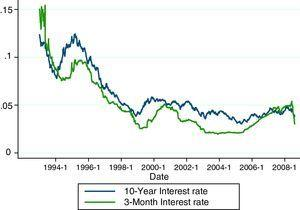 Time evolution of the series of interest rates.