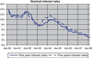Nominal interest rates in the nineties.