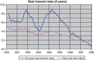 Ex-post real interest rates vs. ex-ante real risk-free rates.