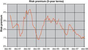 Risk premium for 5-year term.