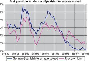 Comparison of five-year risk premium and German-Spanish spread.