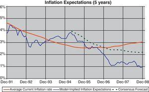 Inflation expectations vs. observed average inflation.