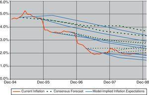 Consensus forecast on inflation rates and model projections.