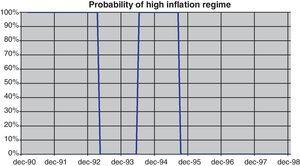 Probability of high-inflation regime.