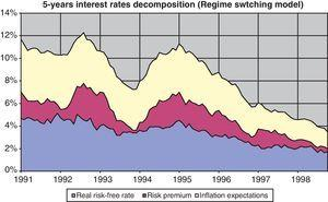 Decomposition of 5-year interest rates. Regime switching model.