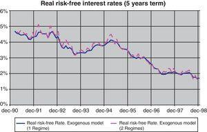 Real risk-free interest rates (5-year term). 1 regime vs. 2 regimes.