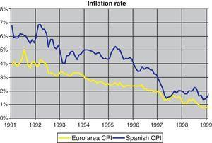 Spanish and European Consumer Price Indices.