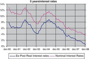 5-Year nominal and ex-post real interest rates.