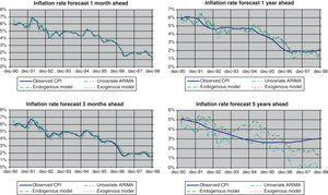 Inflation rate forecasts.