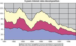 Decomposition of 5-year interest rates.