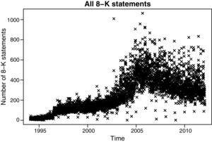 Plots of the number of unique CIKs that file a 8-K statement on a given day.