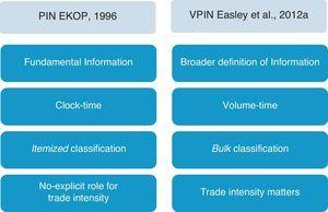 VPIN innovations. Figure outlines the four main innovations that Easley et al. (2012a) introduce in the VPIN model dealing with the PIN original model developed by EKOP (1996).