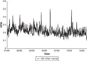 Telefónica (TEF) VPIN 2009. Figure shows VPIN series for TEF in the year 2009 using 1-min time bars, 50 buckets to compute the VBS and 50 buckets as sample length (TEF VPIN 1-50-50).