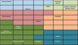 Classification of the Spanish AA.CC. in 2010.