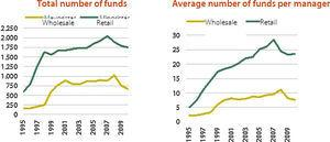 Total and average number of funds managed by fund managers in the wholesale and regtail markets.