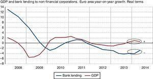 Eurostat and ECB.